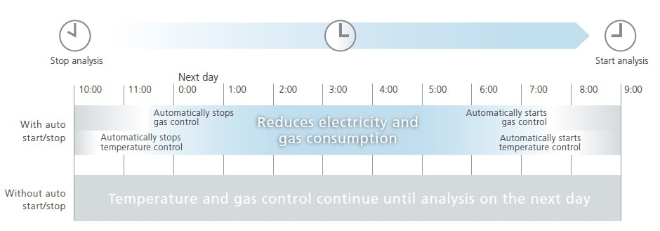 temperature and gas control continue until analysis on the next day