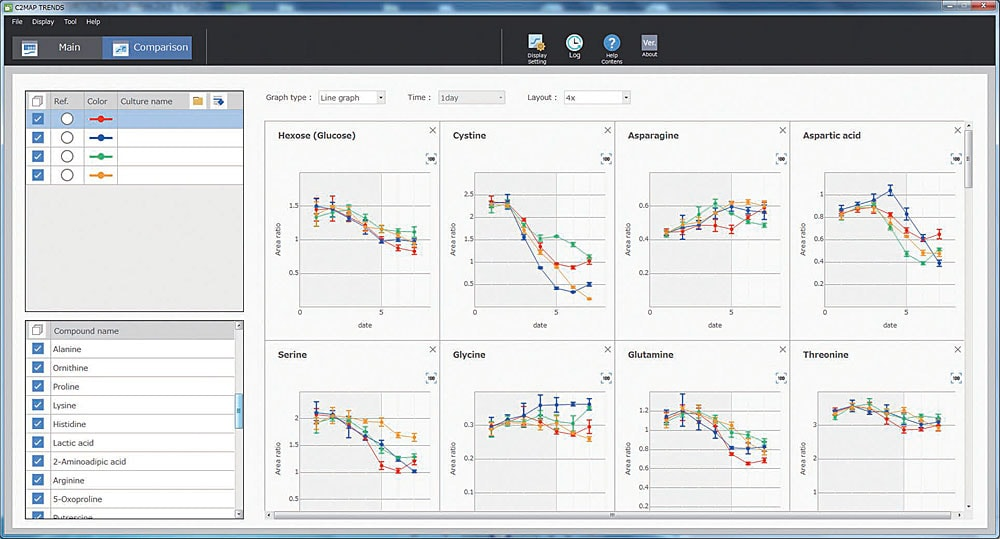 Temporal Changes in Measured Components Software Screen
